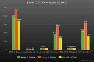 Benchmark Ryzen 3700X vs Ryzen 9 3900X